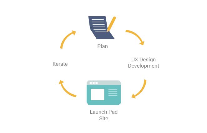 Full stack web design and development